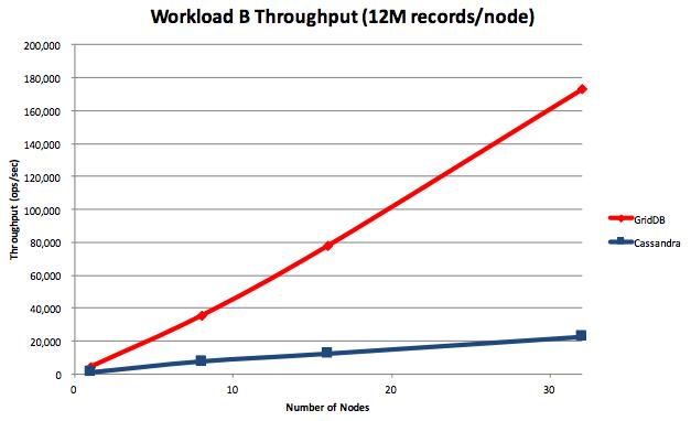 Comparison of Scalability